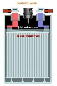 Waterniveau batterij cel